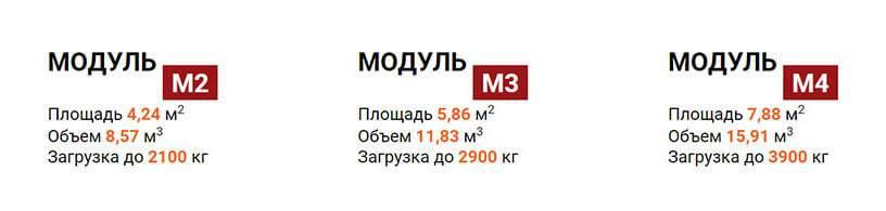 Размеры модулей m2-m4